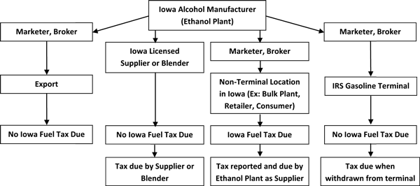 Iowa Fuel Tax Information | Iowa Department Of Revenue